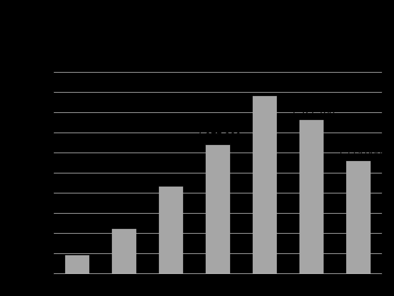 refundacja skłądek ZUS w spółdzielniach socjalnych - statystyka