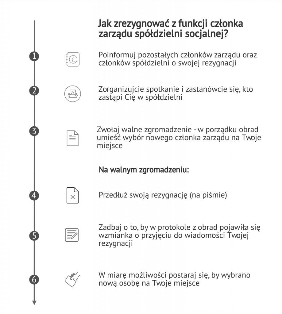 grafika jak zrezygnować z funkcji członka zarządu spółdzielni socjalnej